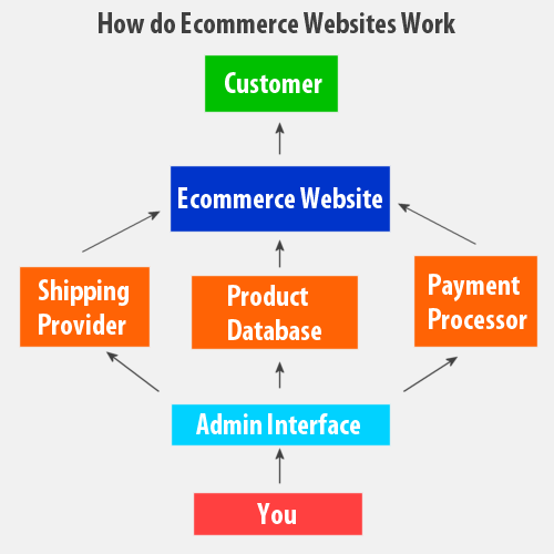 Image result for ecommerce website management
